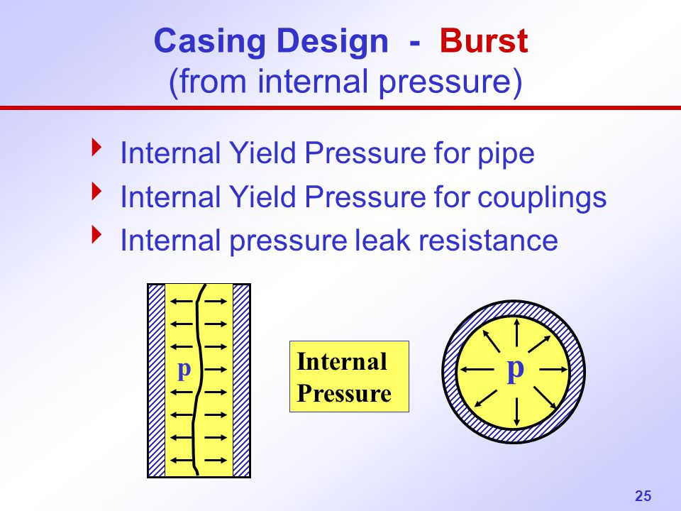 Casing Design - Burst (from internal pressure)