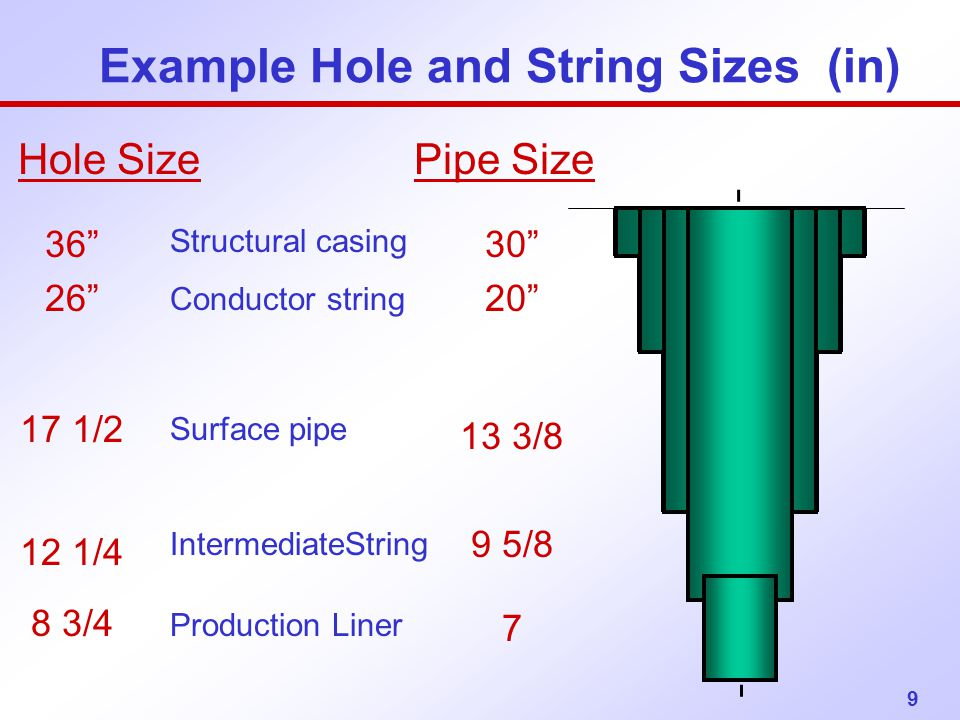Example Hole and String Sizes (in)
