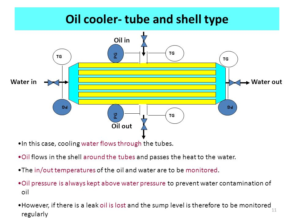 Oil cooler- tube and shell type