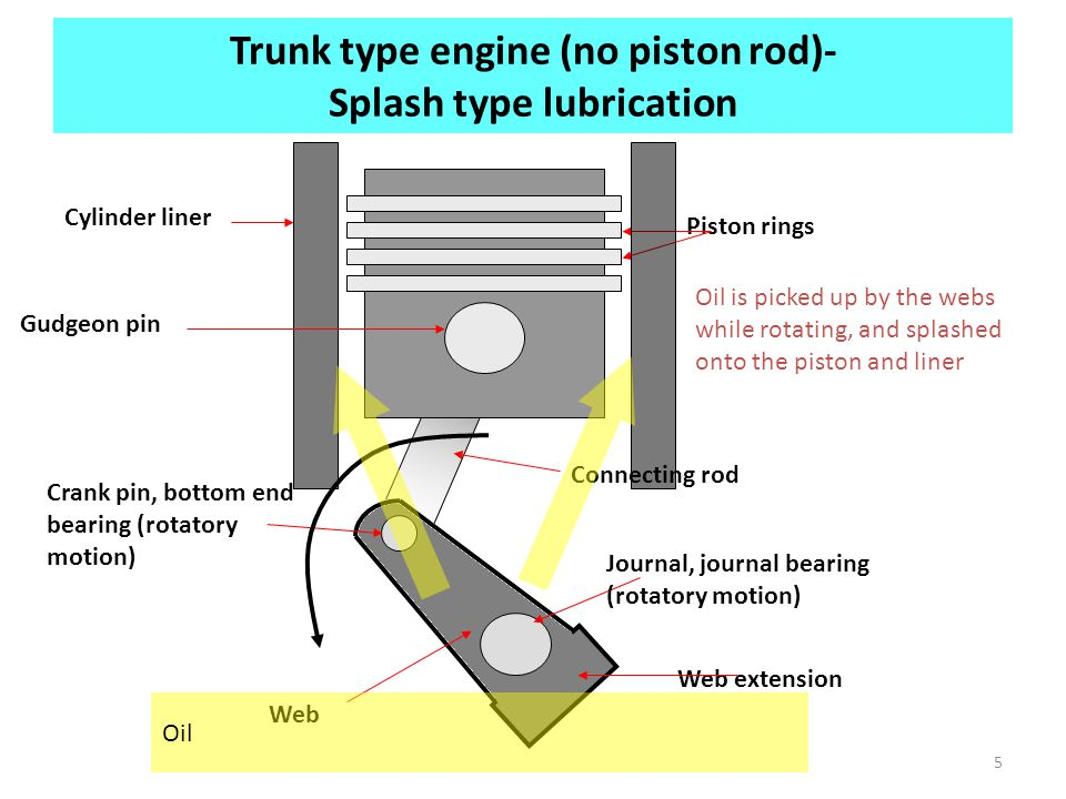 Trunk type engine (no piston rod)- Splash type lubrication
