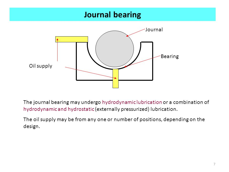 Journal bearing Journal Bearing Oil supply