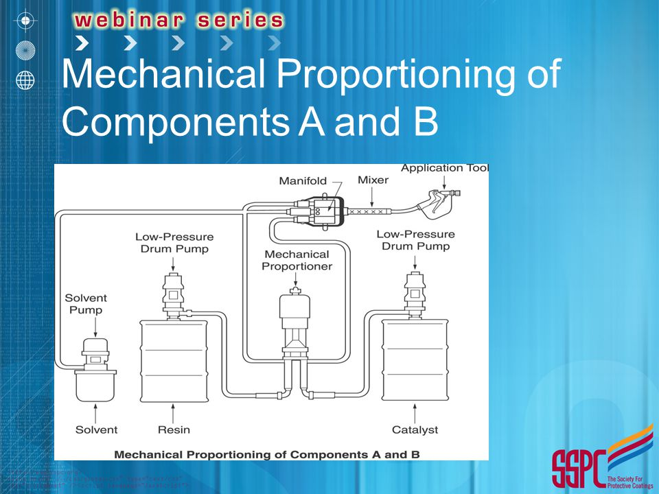 Mechanical Proportioning of Components A and B