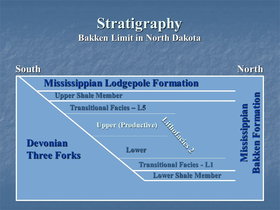 Stratigraphy Bakken Limit in North Dakota