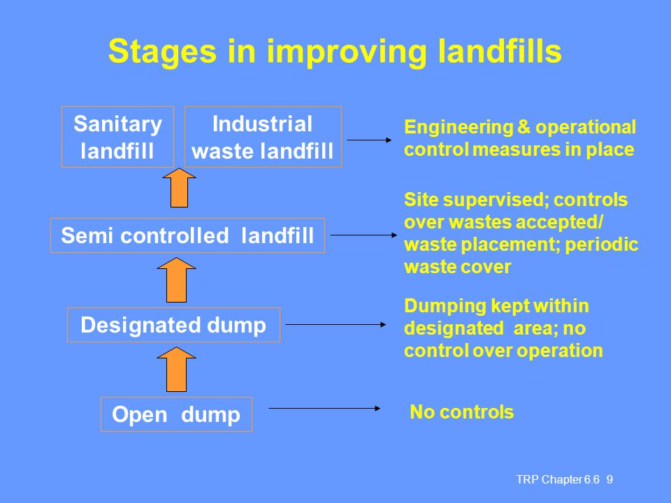 Stages in improving landfills
