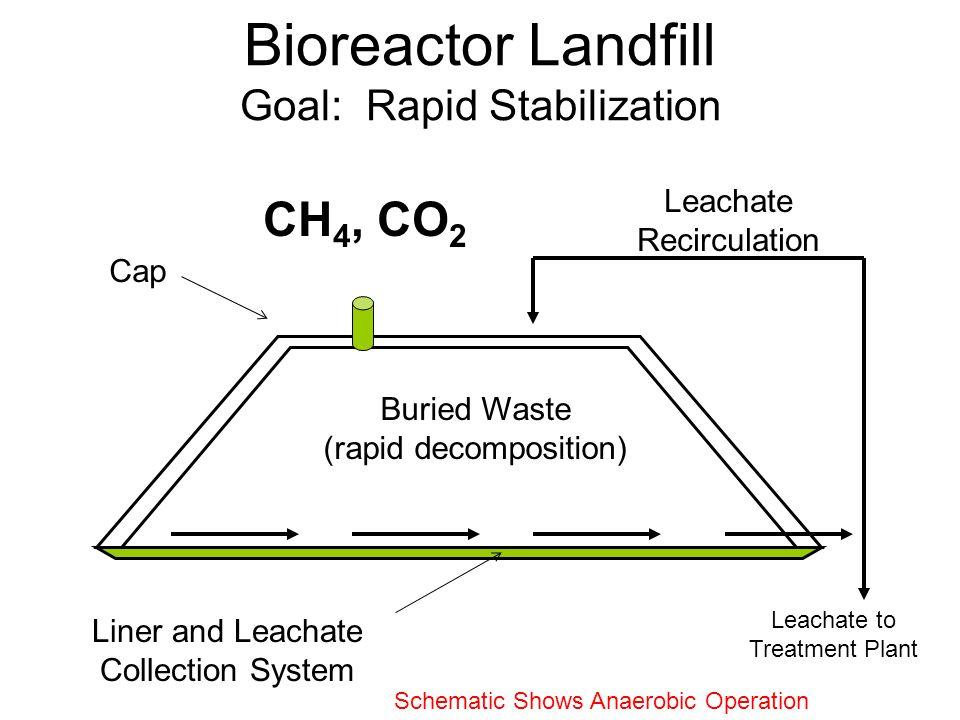Bioreactor Landfill Goal: Rapid Stabilization