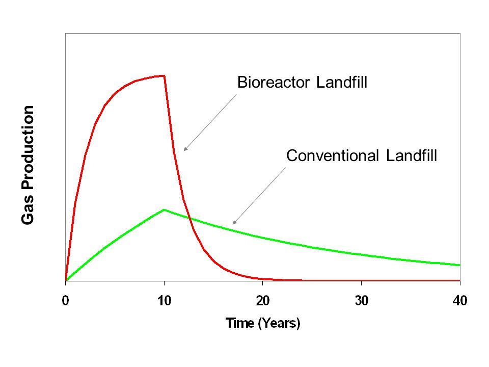 Bioreactor Landfill Gas Production Conventional Landfill