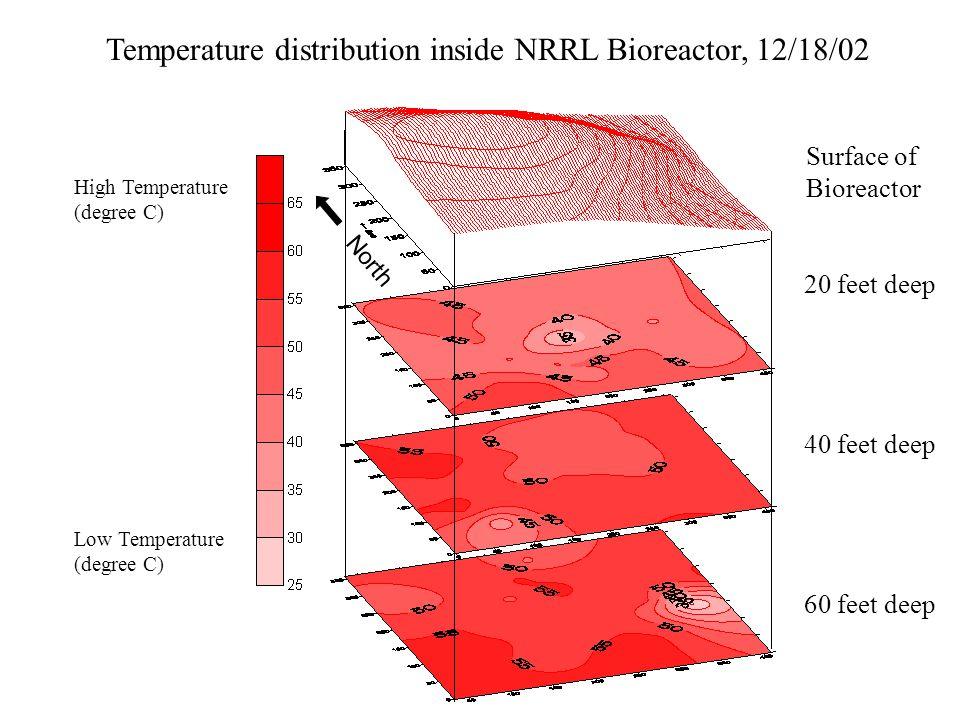 Temperature distribution inside NRRL Bioreactor, 12/18/02