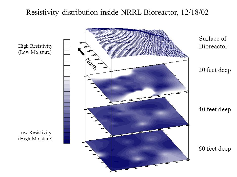 Resistivity distribution inside NRRL Bioreactor, 12/18/02