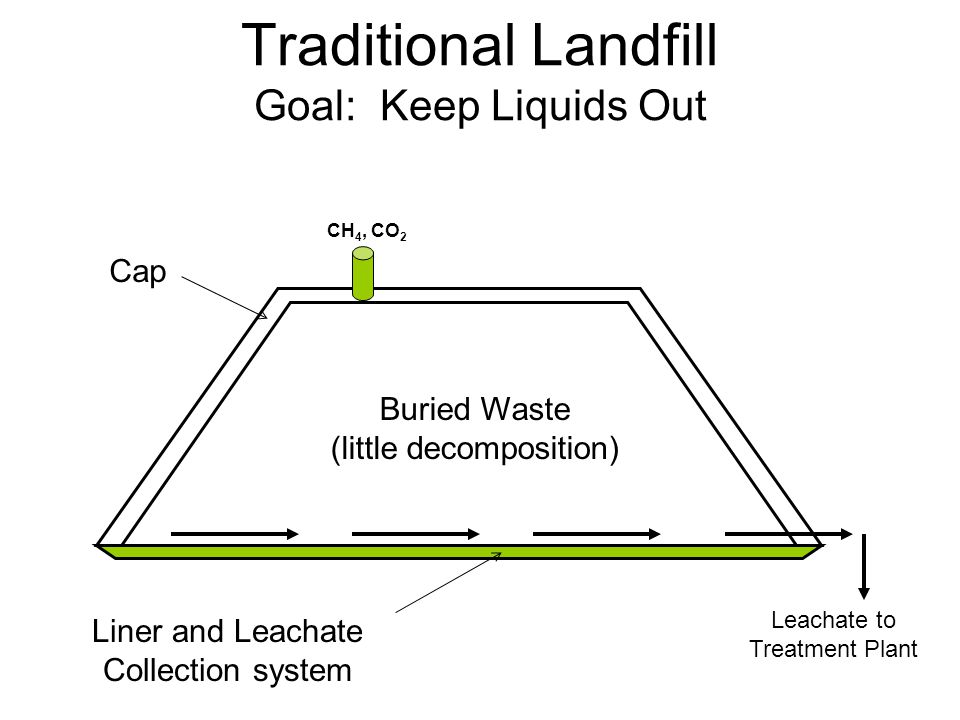 Traditional Landfill Goal: Keep Liquids Out