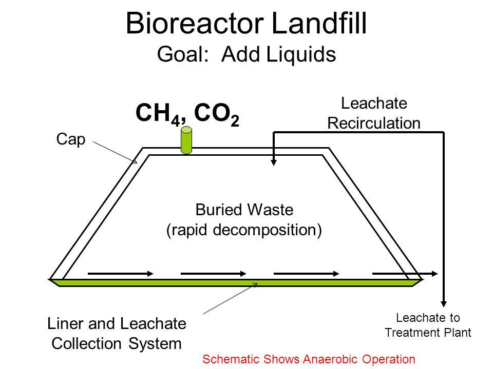 Bioreactor Landfill Goal: Add Liquids