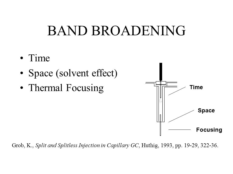 BAND BROADENING Time Space (solvent effect) Thermal Focusing Time