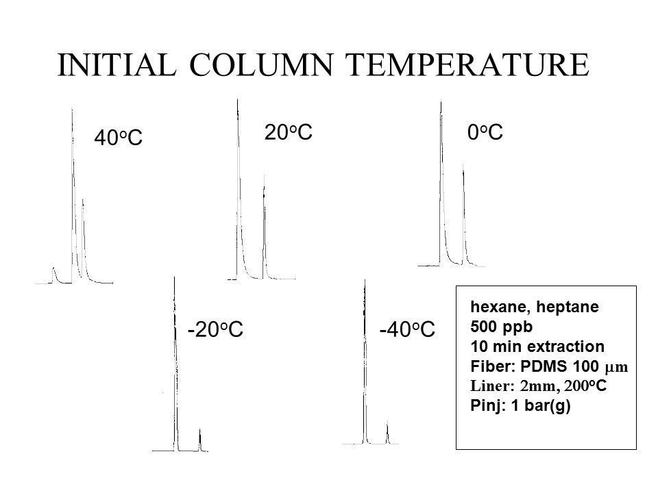 INITIAL COLUMN TEMPERATURE