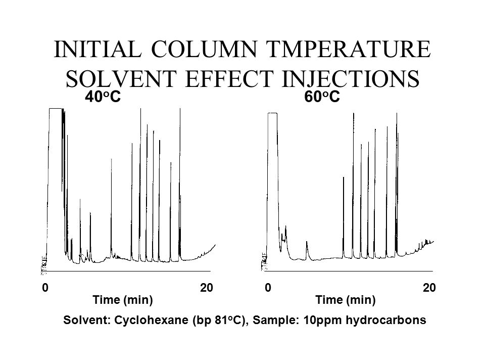 INITIAL COLUMN TMPERATURE SOLVENT EFFECT INJECTIONS