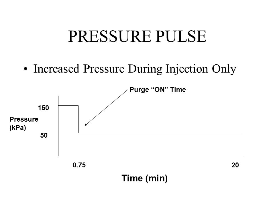 PRESSURE PULSE Increased Pressure During Injection Only Time (min)