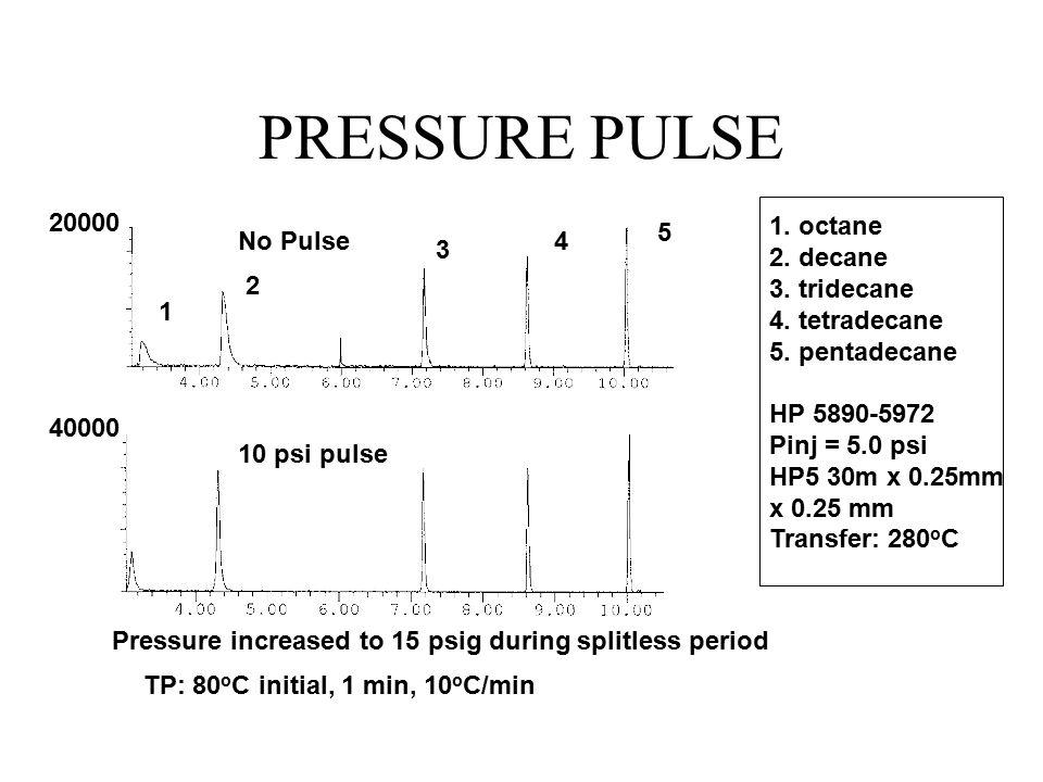 PRESSURE PULSE 20000 5 1. octane 2. decane 3. tridecane 4. tetradecane