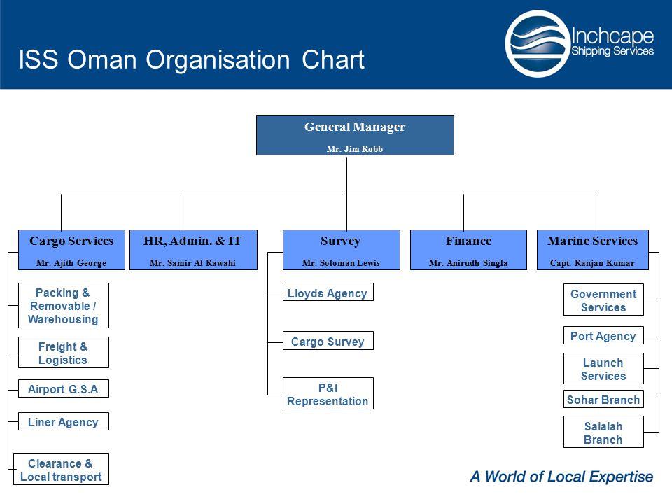 ISS Oman Organisation Chart