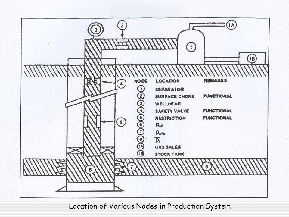 1. Semi Submersible Location of Various Nodes in Production System