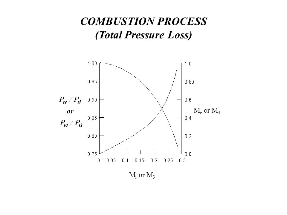COMBUSTION PROCESS (Total Pressure Loss)