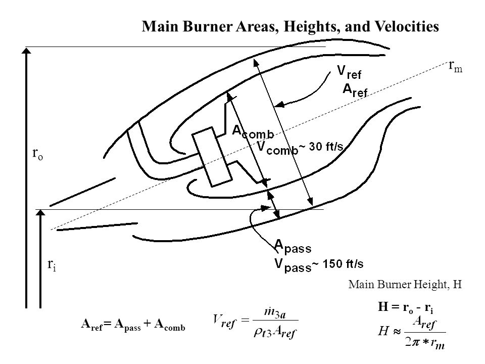 Main Burner Areas, Heights, and Velocities