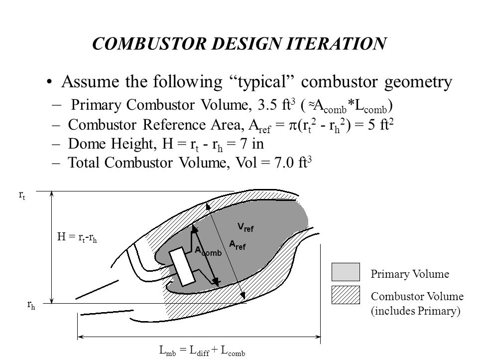 COMBUSTOR DESIGN ITERATION