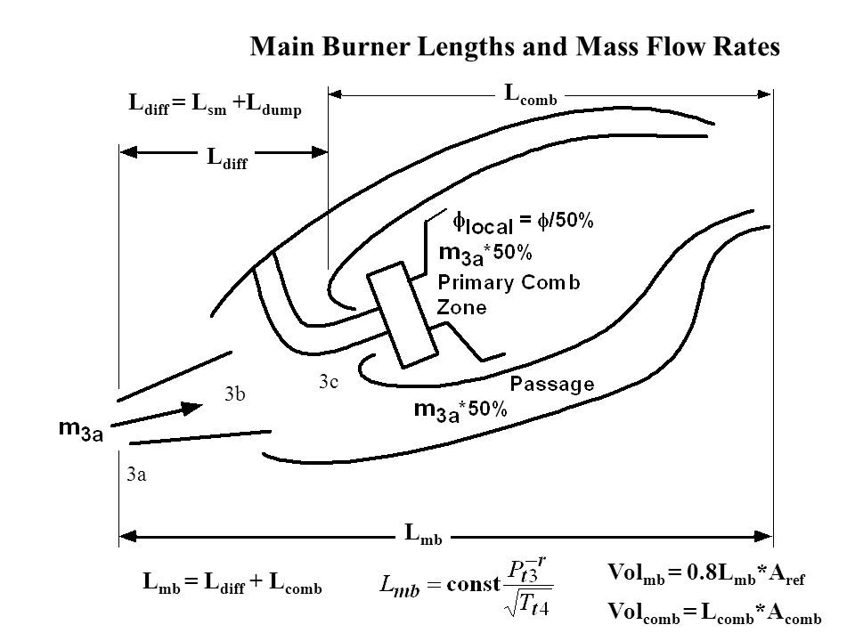 Main Burner Lengths and Mass Flow Rates