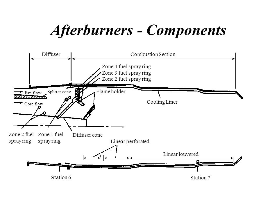 Afterburners - Components