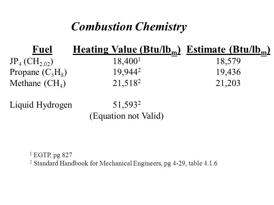 Heating Value (Btu/lbm)
