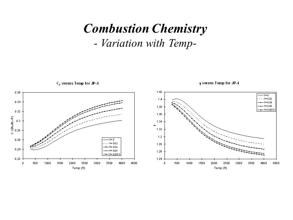 Combustion Chemistry - Variation with Temp-