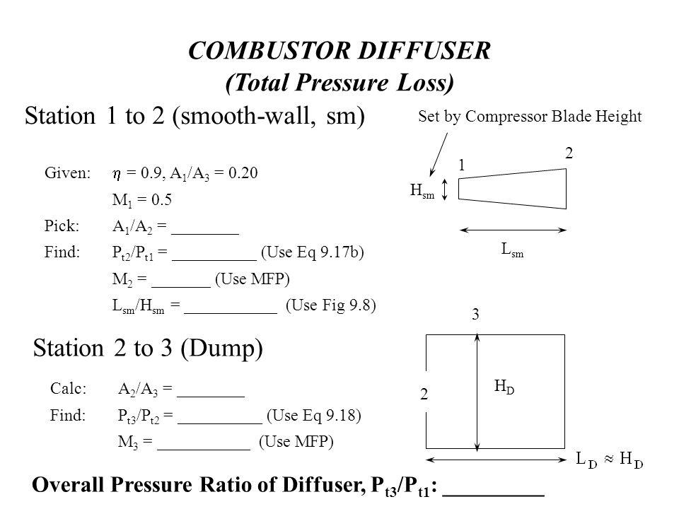 COMBUSTOR DIFFUSER (Total Pressure Loss)