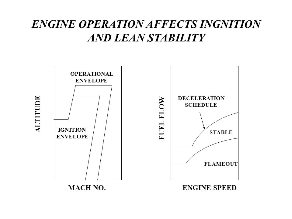 ENGINE OPERATION AFFECTS INGNITION AND LEAN STABILITY