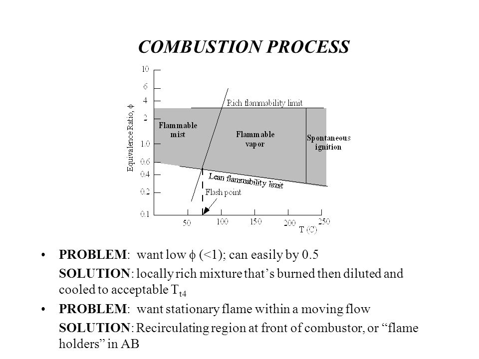 COMBUSTION PROCESS PROBLEM: want low f (<1); can easily by 0.5