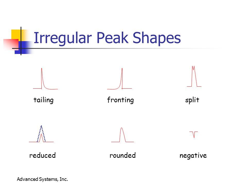 Irregular Peak Shapes tailing fronting split reduced rounded negative