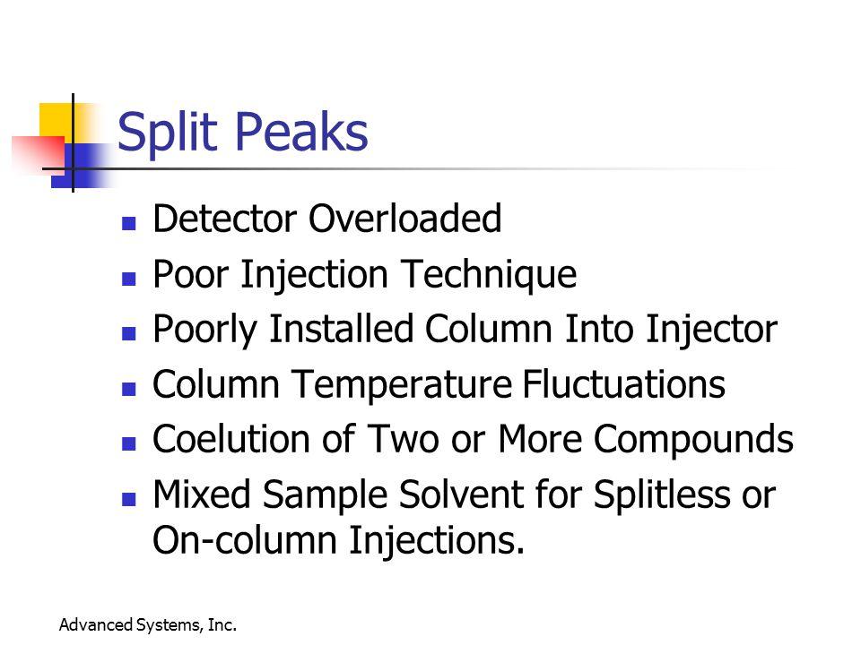 Split Peaks Detector Overloaded Poor Injection Technique