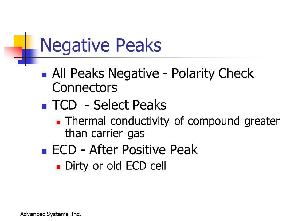 Negative Peaks All Peaks Negative - Polarity Check Connectors