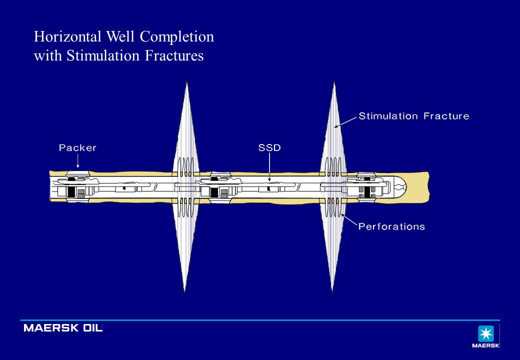 Horizontal Well Completion with Stimulation Fractures