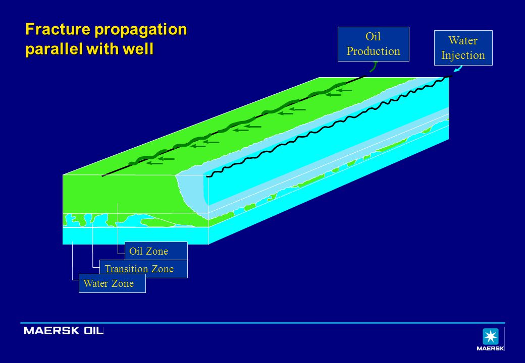 Fracture propagation parallel with well