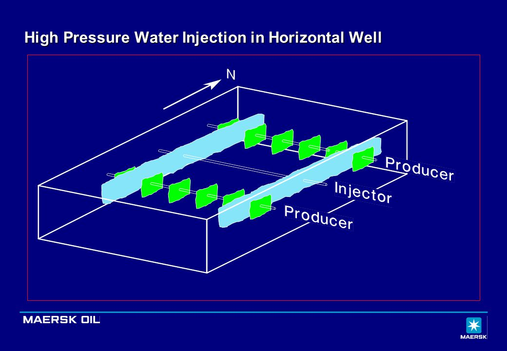 High Pressure Water Injection in Horizontal Well