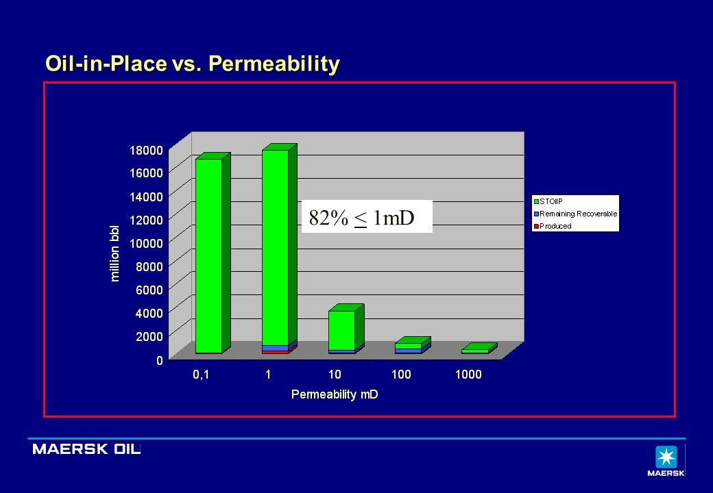 Oil-in-Place vs. Permeability