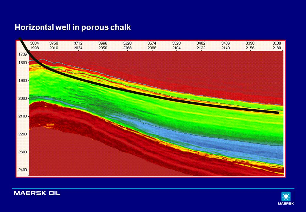 Horizontal well in porous chalk