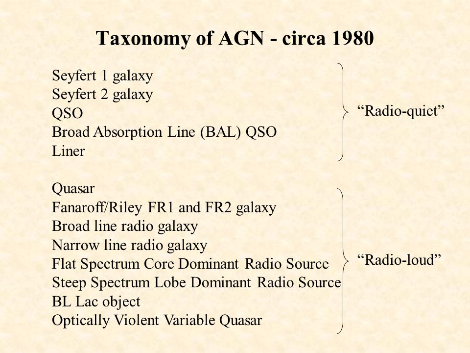 Taxonomy of AGN - circa 1980 Seyfert 1 galaxy Seyfert 2 galaxy QSO