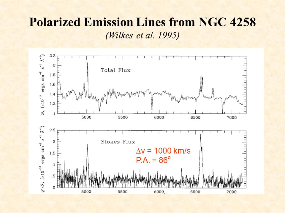 Polarized Emission Lines from NGC 4258 (Wilkes et al. 1995)