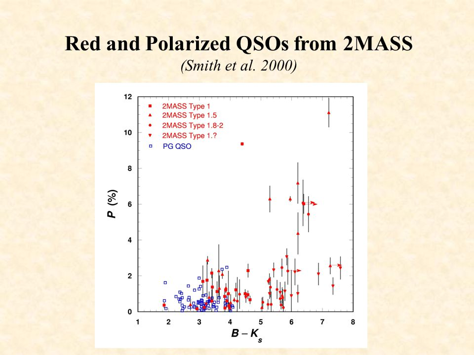 Red and Polarized QSOs from 2MASS (Smith et al. 2000)