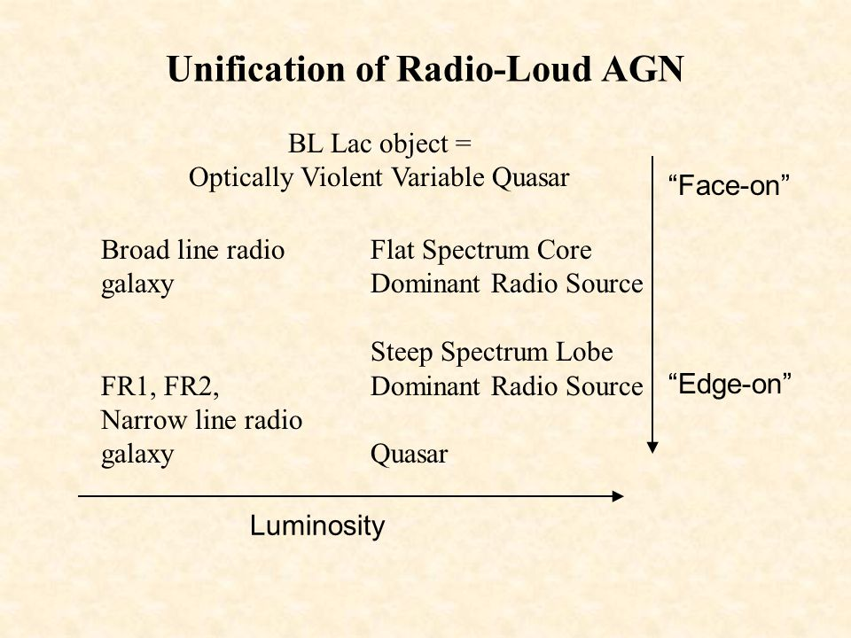 Unification of Radio-Loud AGN
