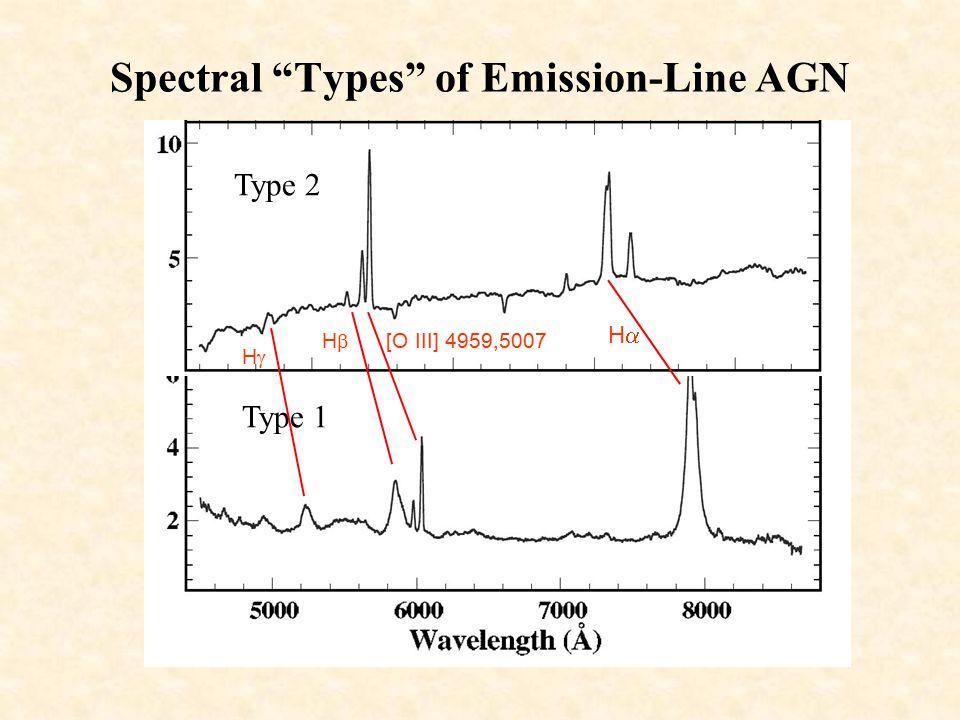 Spectral Types of Emission-Line AGN