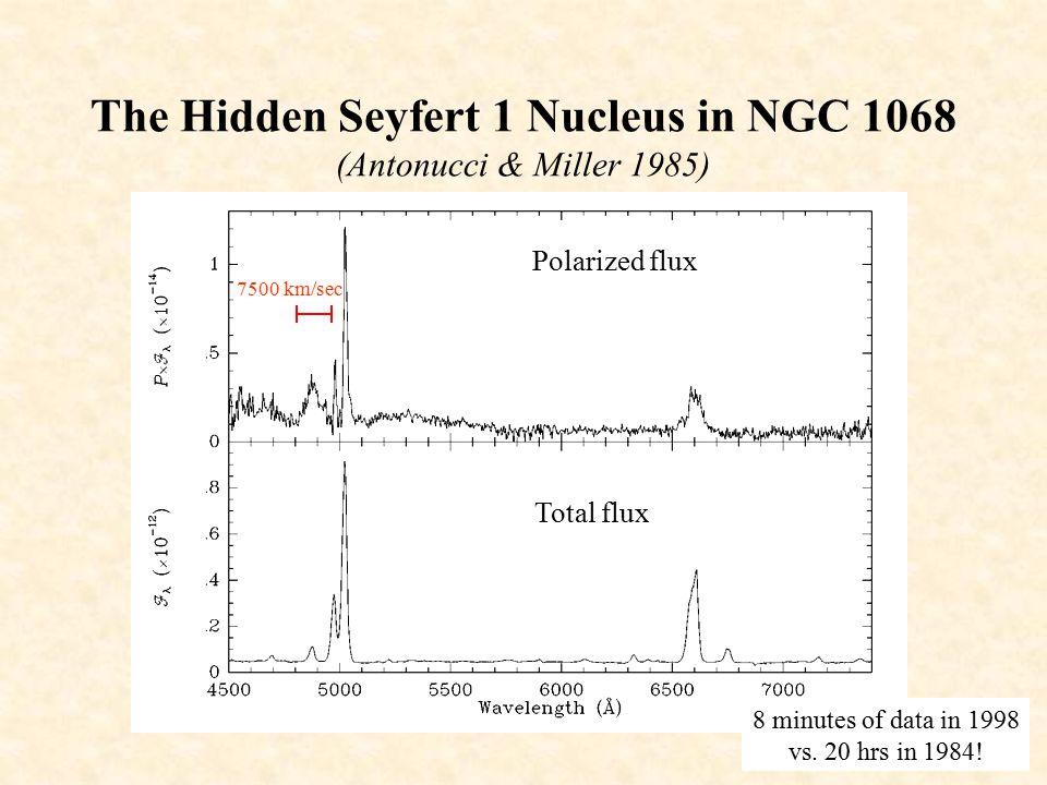 The Hidden Seyfert 1 Nucleus in NGC 1068 (Antonucci & Miller 1985)