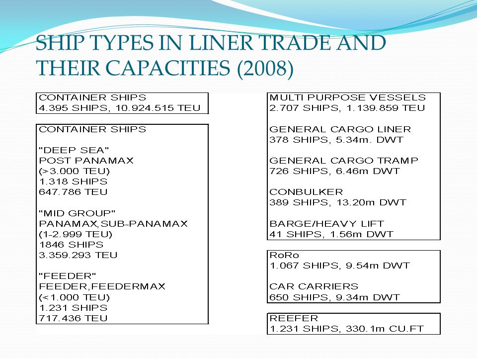 SHIP TYPES IN LINER TRADE AND THEIR CAPACITIES (2008)