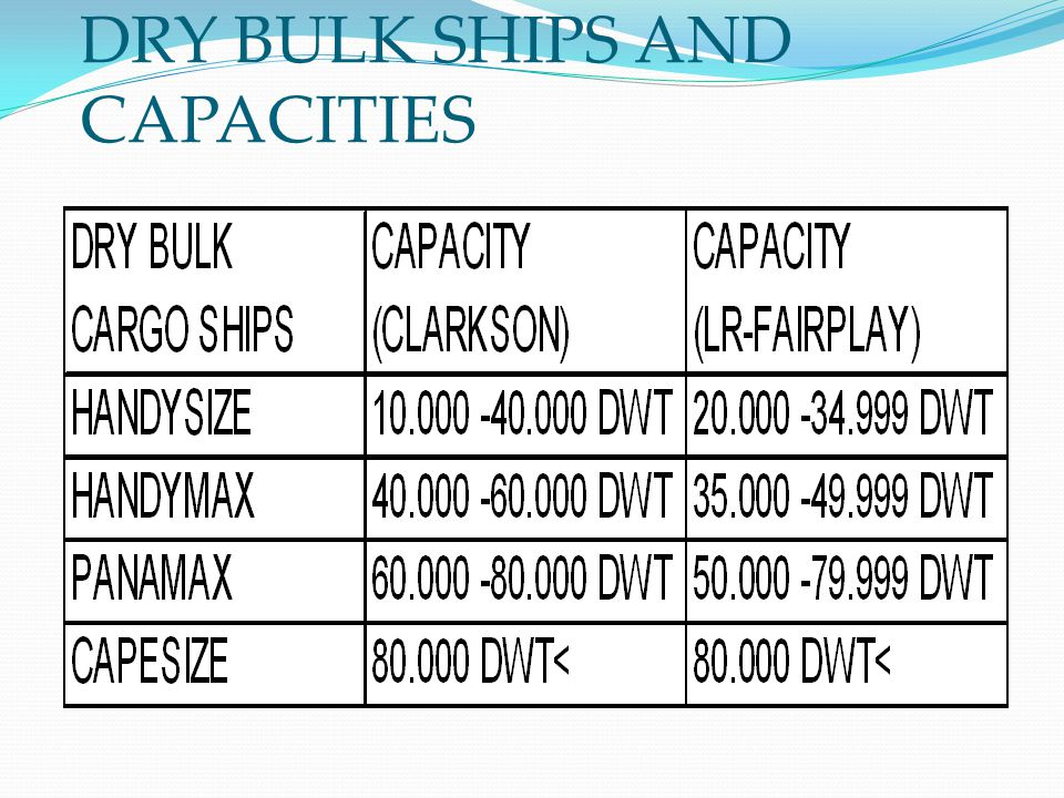 DRY BULK SHIPS AND CAPACITIES