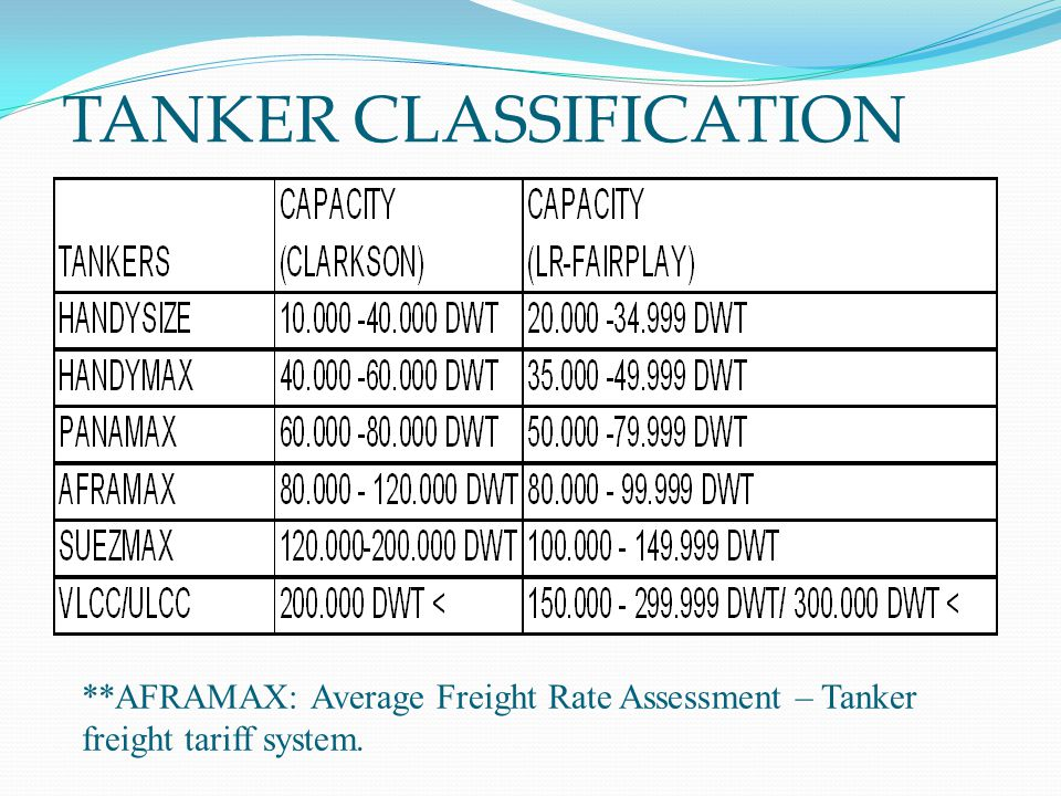 TANKER CLASSIFICATION