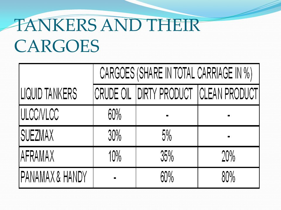 TANKERS AND THEIR CARGOES