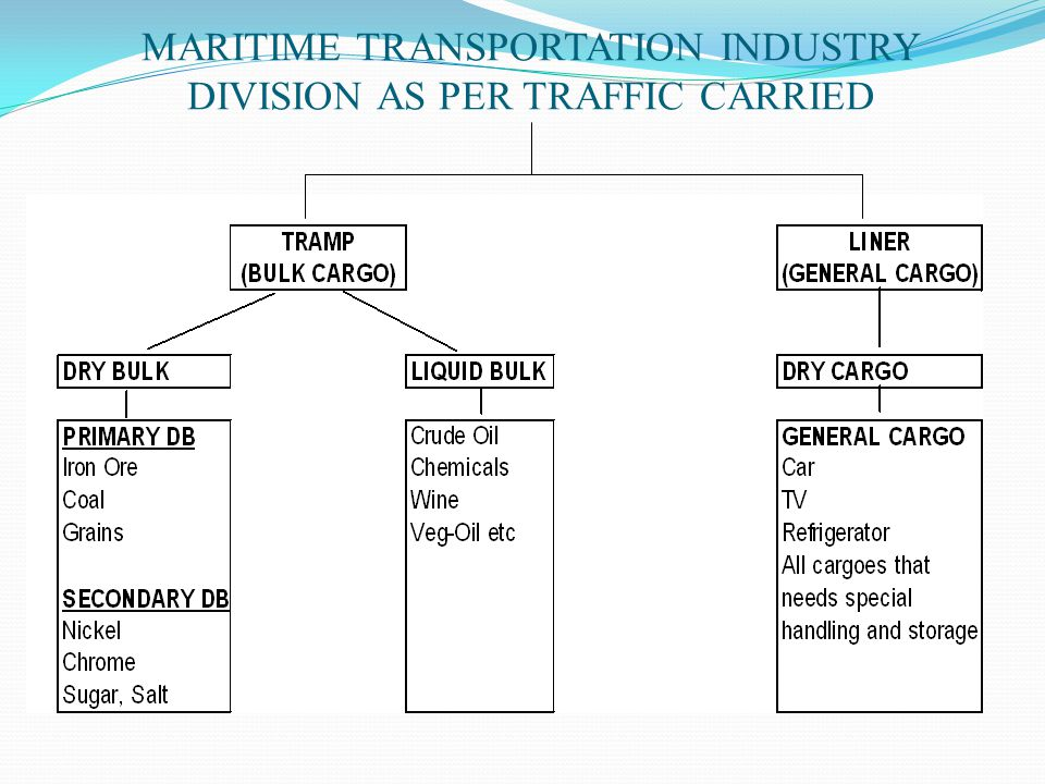 MARITIME TRANSPORTATION INDUSTRY DIVISION AS PER TRAFFIC CARRIED